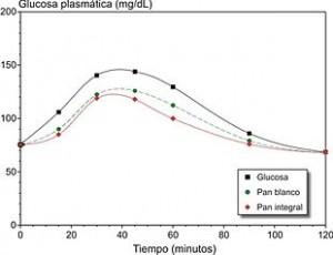 Tabelle dell'indice glicemico degli alimenti
