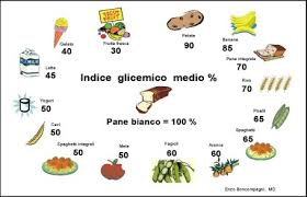 Dieta per diabetici